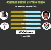 Jonathan Bamba vs Paulo Ganso h2h player stats