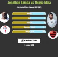 Jonathan Bamba vs Thiago Maia h2h player stats