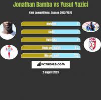 Jonathan Bamba vs Yusuf Yazici h2h player stats