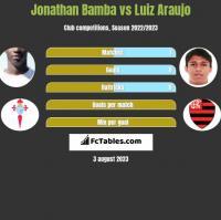 Jonathan Bamba vs Luiz Araujo h2h player stats