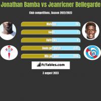 Jonathan Bamba vs Jeanricner Bellegarde h2h player stats