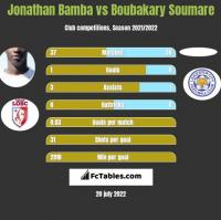 Jonathan Bamba vs Boubakary Soumare h2h player stats