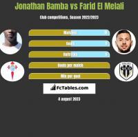 Jonathan Bamba vs Farid El Melali h2h player stats