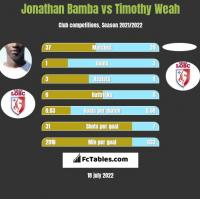 Jonathan Bamba vs Timothy Weah h2h player stats
