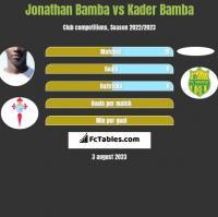 Jonathan Bamba vs Kader Bamba h2h player stats