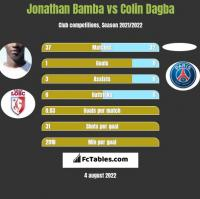 Jonathan Bamba vs Colin Dagba h2h player stats