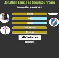Jonathan Bamba vs Gaoussou Traore h2h player stats