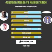 Jonathan Bamba vs Kalidou Sidibe h2h player stats