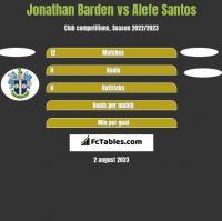 Jonathan Barden vs Alefe Santos h2h player stats