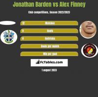 Jonathan Barden vs Alex Finney h2h player stats