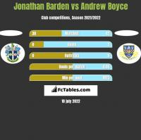 Jonathan Barden vs Andrew Boyce h2h player stats