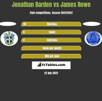 Jonathan Barden vs James Rowe h2h player stats