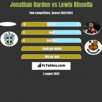 Jonathan Barden vs Lewis Kinsella h2h player stats