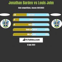 Jonathan Barden vs Louis John h2h player stats