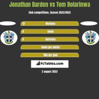 Jonathan Barden vs Tom Bolarinwa h2h player stats