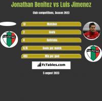 Jonathan Benitez vs Luis Jimenez h2h player stats