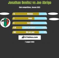 Jonathan Benitez vs Joe Abrigo h2h player stats