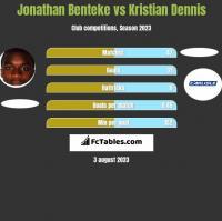 Jonathan Benteke vs Kristian Dennis h2h player stats