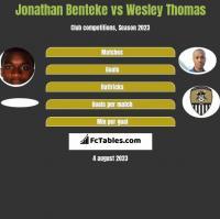 Jonathan Benteke vs Wesley Thomas h2h player stats
