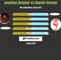 Jonathan Benteke vs Charles Vernam h2h player stats