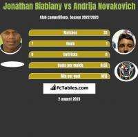 Jonathan Biabiany vs Andrija Novakovich h2h player stats