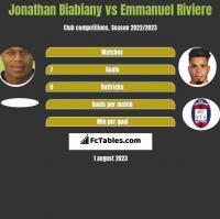 Jonathan Biabiany vs Emmanuel Riviere h2h player stats