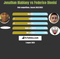 Jonathan Biabiany vs Federico Dionisi h2h player stats