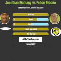 Jonathan Biabiany vs Felice Evacuo h2h player stats