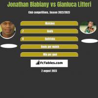 Jonathan Biabiany vs Gianluca Litteri h2h player stats