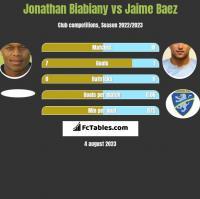 Jonathan Biabiany vs Jaime Baez h2h player stats