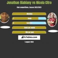 Jonathan Biabiany vs Nicola Citro h2h player stats