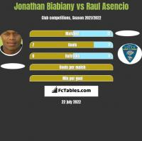 Jonathan Biabiany vs Raul Asencio h2h player stats