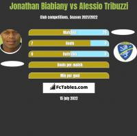 Jonathan Biabiany vs Alessio Tribuzzi h2h player stats
