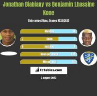 Jonathan Biabiany vs Benjamin Lhassine Kone h2h player stats