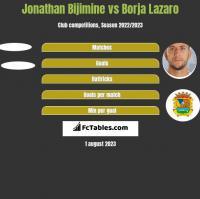 Jonathan Bijimine vs Borja Lazaro h2h player stats