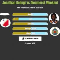 Jonathan Bolingi vs Dieumerci Mbokani h2h player stats