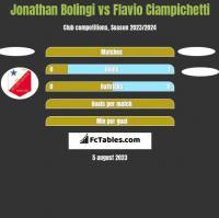 Jonathan Bolingi vs Flavio Ciampichetti h2h player stats
