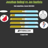 Jonathan Bolingi vs Jon Bautista h2h player stats