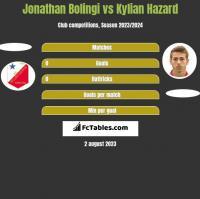 Jonathan Bolingi vs Kylian Hazard h2h player stats