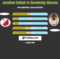 Jonathan Bolingi vs Knowledge Musona h2h player stats