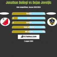 Jonathan Bolingi vs Dejan Joveljic h2h player stats