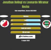Jonathan Bolingi vs Leonardo Miramar Rocha h2h player stats