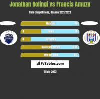 Jonathan Bolingi vs Francis Amuzu h2h player stats