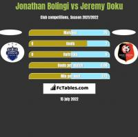 Jonathan Bolingi vs Jeremy Doku h2h player stats