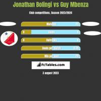 Jonathan Bolingi vs Guy Mbenza h2h player stats