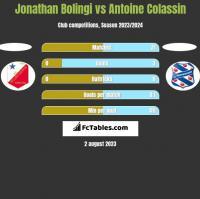 Jonathan Bolingi vs Antoine Colassin h2h player stats