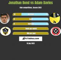 Jonathan Bond vs Adam Davies h2h player stats