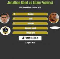 Jonathan Bond vs Adam Federici h2h player stats