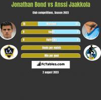 Jonathan Bond vs Anssi Jaakkola h2h player stats