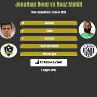 Jonathan Bond vs Boaz Myhill h2h player stats